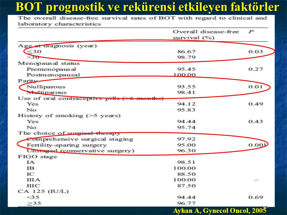 27 BOT prognostik ve rekürensi etkileyen faktörler Ayhan A, Gynecol Oncol, 2005
