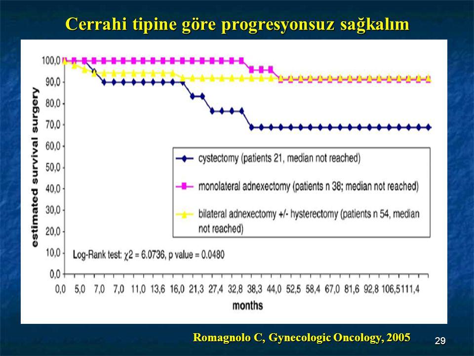 29 Cerrahi tipine göre progresyonsuz sağkalım Romagnolo C, Gynecologic Oncology, 2005