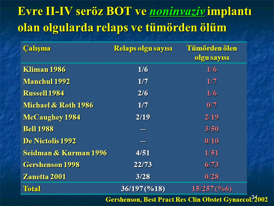 34 Evre II-IV seröz BOT ve noninvaziv implantı olan olgularda relaps ve tümörden ölüm Çalışma Relaps olgu sayısı Tümörden ölen olgu sayısı Kliman 1986