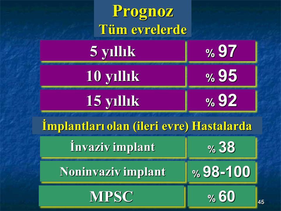 45 Prognoz Tüm evrelerde 5 yıllık 10 yıllık 15 yıllık % 97 % 95 % 92 İnvaziv implant Noninvaziv implant MPSCMPSC % 38 % 98-100 % 60 İmplantları olan (