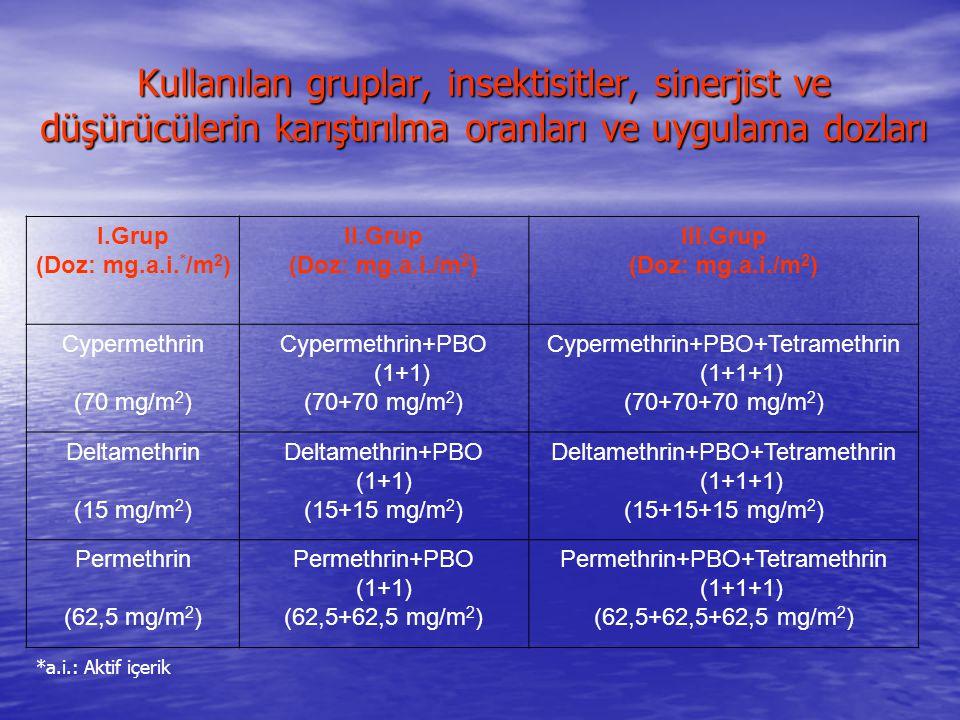 Kullanılan gruplar, insektisitler, sinerjist ve düşürücülerin karıştırılma oranları ve uygulama dozları I.Grup (Doz: mg.a.i. * /m 2 ) II.Grup (Doz: mg