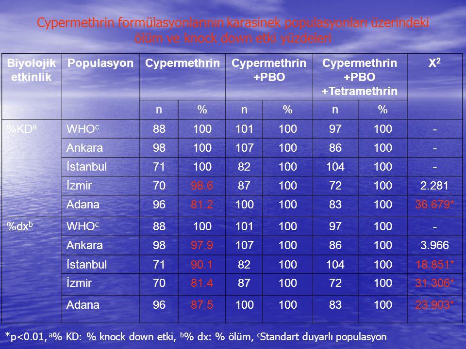 Biyolojik etkinlik PopulasyonCypermethrin +PBO Cypermethrin +PBO +Tetramethrin X2X2 n%n%n% %KD a WHO c 8810010110097100- Ankara9810010710086100- İstan