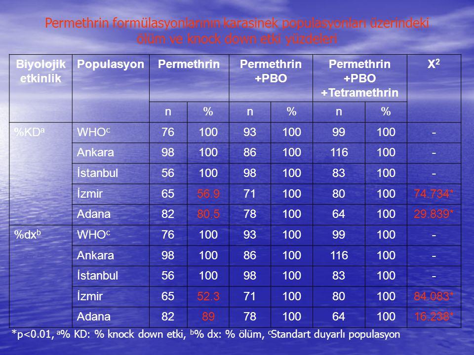 Biyolojik etkinlik PopulasyonPermethrin +PBO Permethrin +PBO +Tetramethrin X2X2 n%n%n% %KD a WHO c 761009310099100- Ankara9810086100116100- İstanbul56