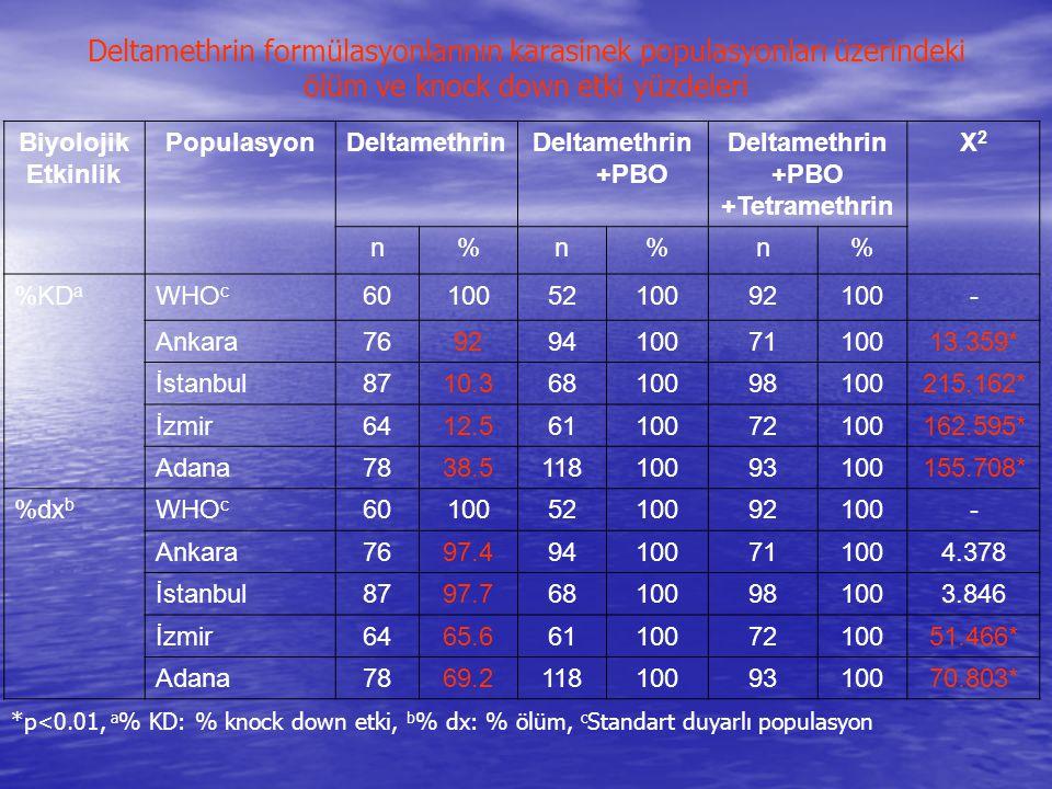 Deltamethrin formülasyonlarının karasinek populasyonları üzerindeki ölüm ve knock down etki yüzdeleri Biyolojik Etkinlik PopulasyonDeltamethrinDeltame