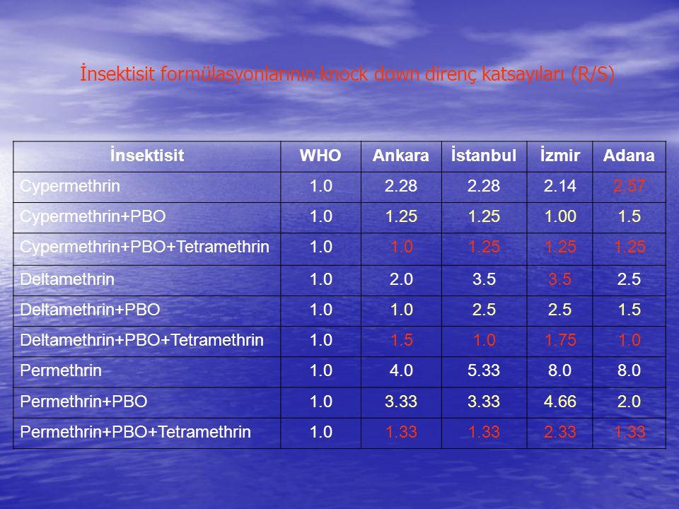 İnsektisit formülasyonlarının knock down direnç katsayıları (R/S) İnsektisitWHOAnkaraİstanbulİzmirAdana Cypermethrin1.02.28 2.142.57 Cypermethrin+PBO1