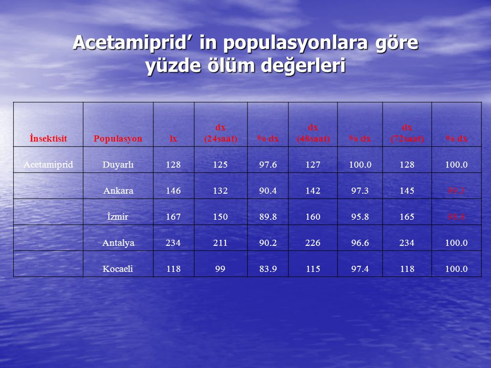 Acetamiprid' in populasyonlara göre yüzde ölüm değerleri İnsektisitPopulasyonlx dx (24saat)% dx dx (48saat)% dx dx (72saat)% dx AcetamipridDuyarlı1281
