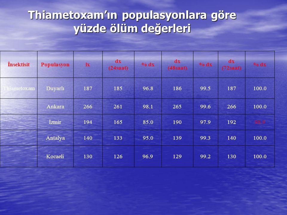 Thiametoxam'ın populasyonlara göre yüzde ölüm değerleri İnsektisitPopulasyonlx dx (24saat) % dx dx (48saat) % dx dx (72saat) % dx ThiametoxamDuyarlı18