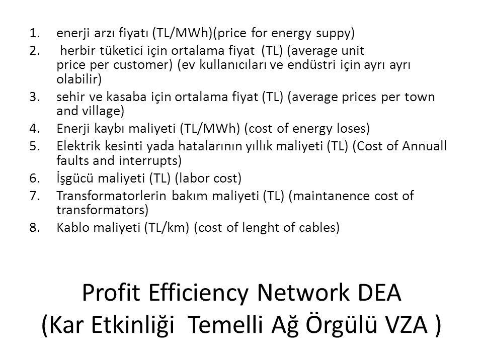 Profit Efficiency Network DEA (Kar Etkinliği Temelli Ağ Örgülü VZA ) 1.enerji arzı fiyatı (TL/MWh)(price for energy suppy) 2.