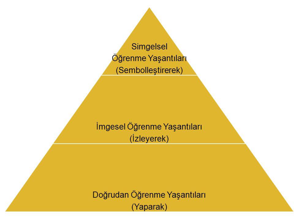 Simgelsel Öğrenme Yaşantıları (Sembolleştirerek) İmgesel Öğrenme Yaşantıları (İzleyerek) Doğrudan Öğrenme Yaşantıları (Yaparak)