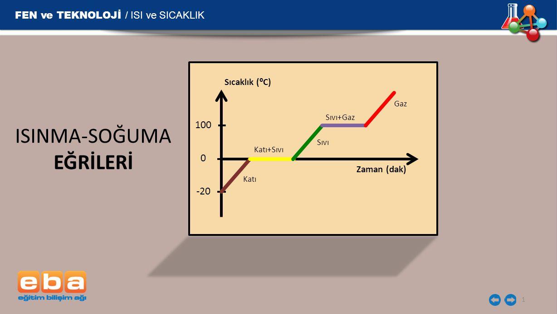 FEN ve TEKNOLOJİ / ISI ve SICAKLIK 1 Zaman (dak) -20 0 100 Sıcaklık (⁰C) Katı Katı+Sıvı Sıvı Sıvı+Gaz Gaz ISINMA-SOĞUMA EĞRİLERİ