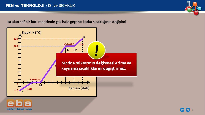 FEN ve TEKNOLOJİ / ISI ve SICAKLIK 3 Isı alan saf bir katı maddenin gaz hale geçene kadar sıcaklığının değişimi Zaman (dak) Sıcaklık (⁰C) K LM N P R 1