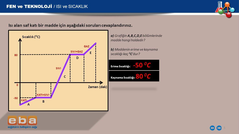 FEN ve TEKNOLOJİ / ISI ve SICAKLIK 5 Isı alan saf katı bir madde için aşağıdaki soruları cevaplandırınız. Zaman (dak) Sıcaklık (⁰C) A 80 KATI 0 -50 KA