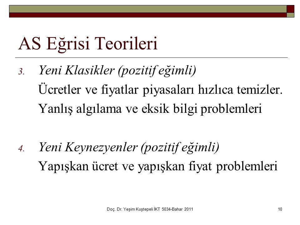 Doç.Dr. Yeşim Kuştepeli İKT 5034-Bahar 201110 AS Eğrisi Teorileri 3.