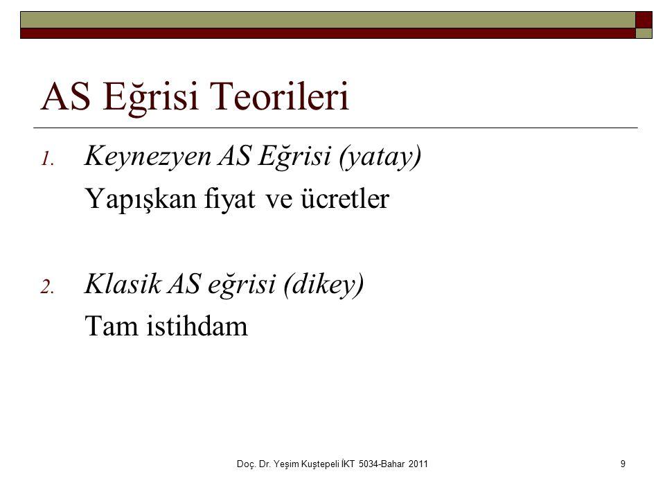 Doç.Dr. Yeşim Kuştepeli İKT 5034-Bahar 20119 AS Eğrisi Teorileri 1.