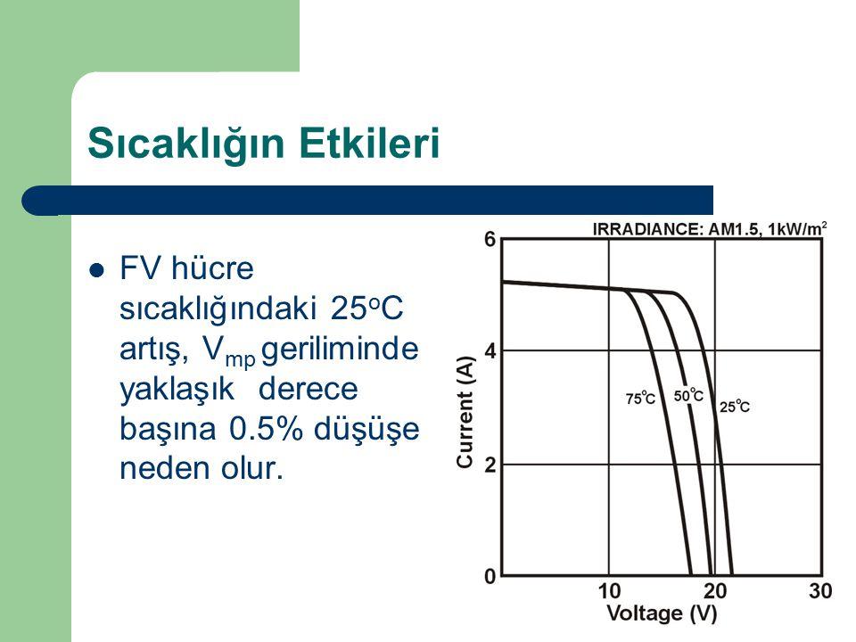 Sıcaklığın Etkileri FV hücre sıcaklığındaki 25 o C artış, V mp geriliminde yaklaşık derece başına 0.5% düşüşe neden olur.