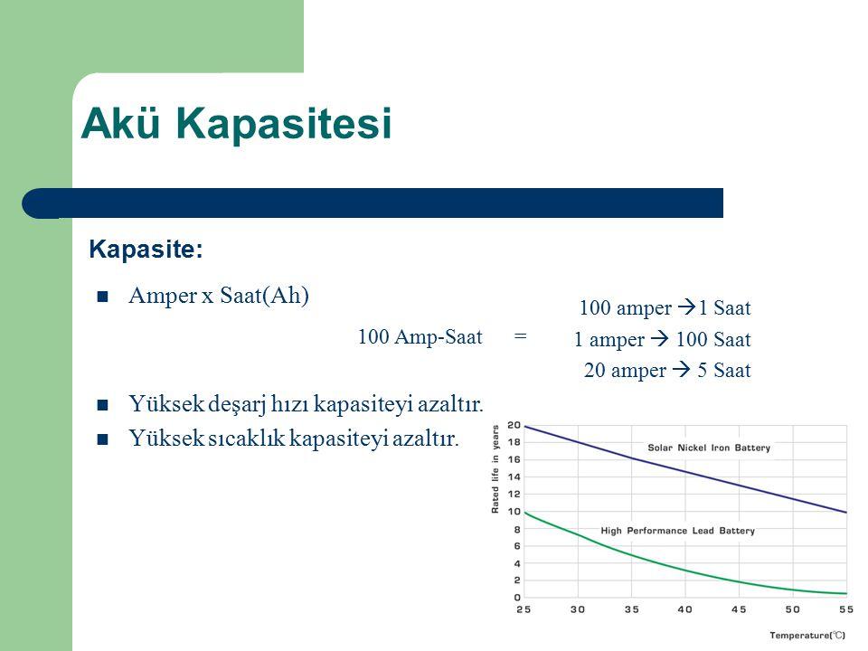 Akü Kapasitesi n Amper x Saat(Ah) Kapasite: 100 amper  1 Saat 1 amper  100 Saat 20 amper  5 Saat n Yüksek deşarj hızı kapasiteyi azaltır. n Yüksek