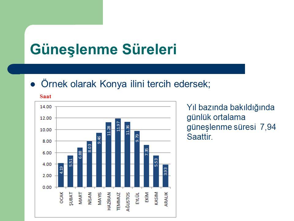 Güneşlenme Süreleri Örnek olarak Konya ilini tercih edersek; Saat Yıl bazında bakıldığında günlük ortalama güneşlenme süresi 7,94 Saattir.