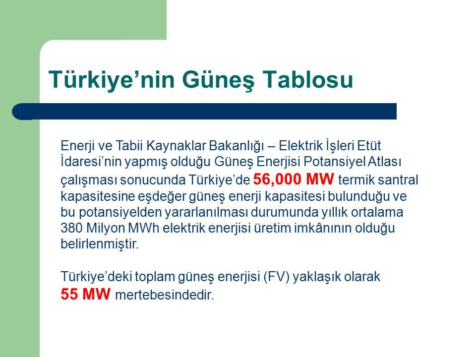 Türkiye'nin Güneş Tablosu Enerji ve Tabii Kaynaklar Bakanlığı – Elektrik İşleri Etüt İdaresi'nin yapmış olduğu Güneş Enerjisi Potansiyel Atlası çalışm