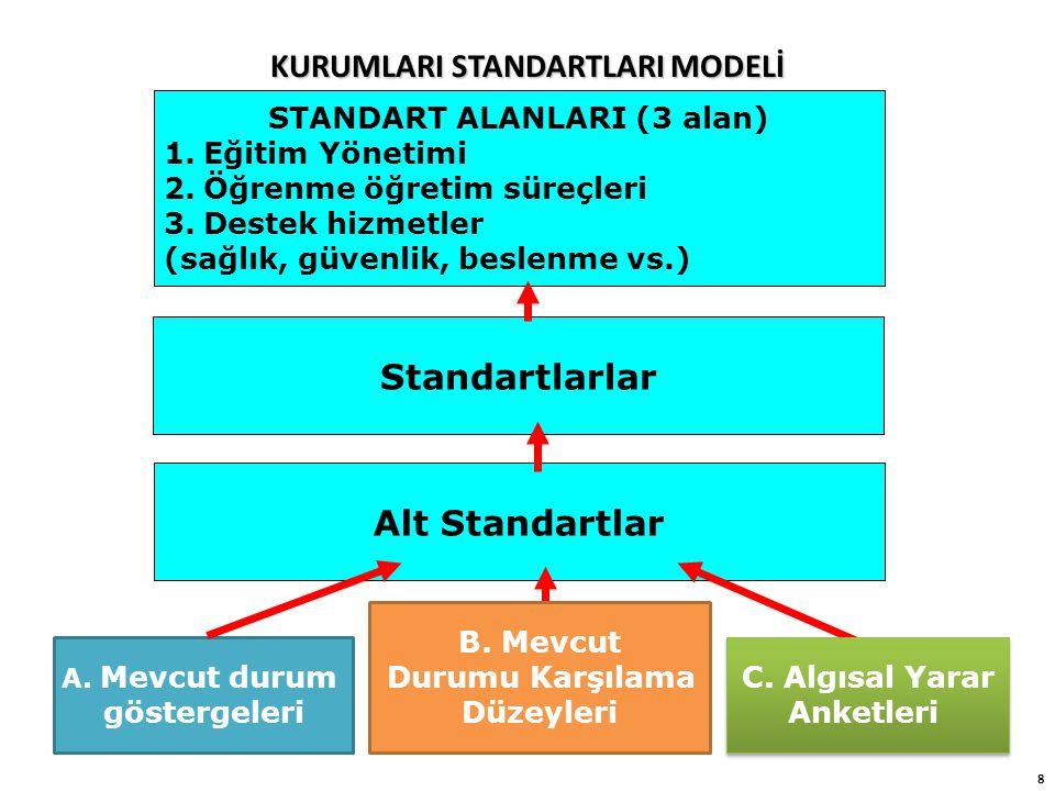 8 KURUMLARI STANDARTLARI MODELİ STANDART ALANLARI (3 alan) 1.Eğitim Yönetimi 2.Öğrenme öğretim süreçleri 3.Destek hizmetler (sağlık, güvenlik, beslenm
