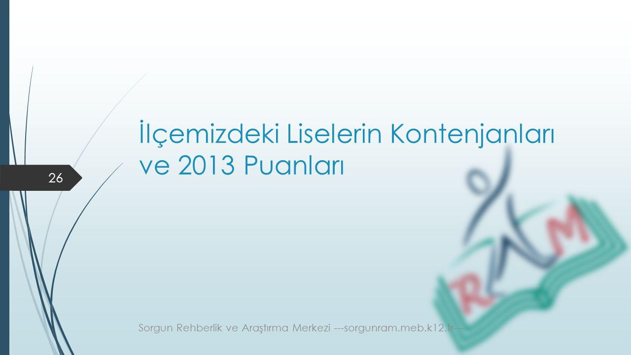 İlçemizdeki Liselerin Kontenjanları ve 2013 Puanları Sorgun Rehberlik ve Araştırma Merkezi ---sorgunram.meb.k12.tr--- 26