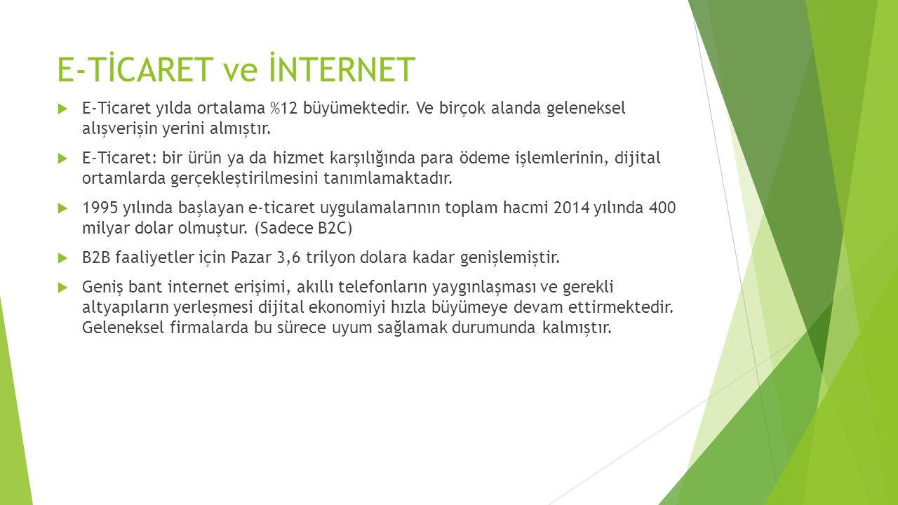 E-Ticaret Neden Farklıdır.