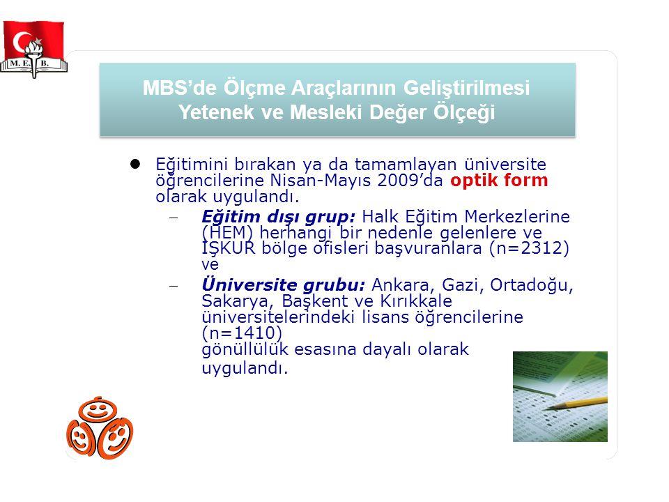 Ölçme Araçlarının Geliştirilmesi (Yetenek ve Mesleki Değer Ölçeği) mbs.meb.gov.tr Eğitimini bırakan ya da tamamlayan üniversite öğrencilerine Nisan-Mayıs 2009'da optik form olarak uygulandı.