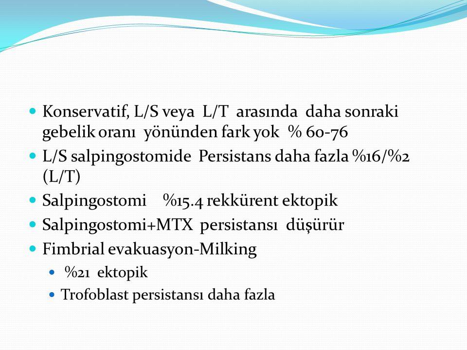 Konservatif, L/S veya L/T arasında daha sonraki gebelik oranı yönünden fark yok % 60-76 L/S salpingostomide Persistans daha fazla %16/%2 (L/T) Salpingostomi %15.4 rekkürent ektopik Salpingostomi+MTX persistansı düşürür Fimbrial evakuasyon-Milking %21 ektopik Trofoblast persistansı daha fazla