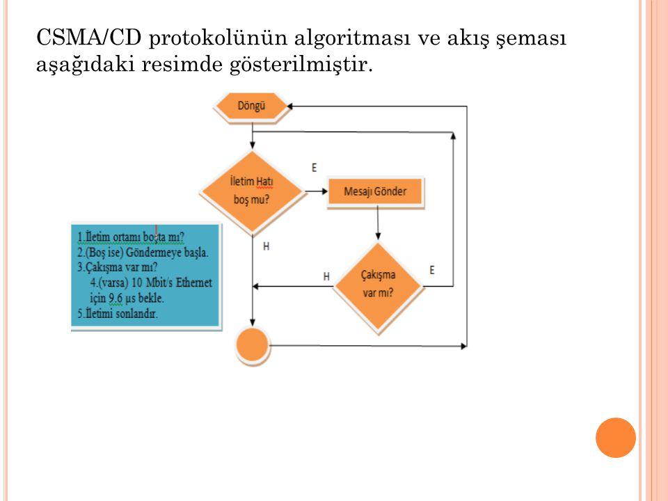 CSMA/CD protokolünün algoritması ve akış şeması aşağıdaki resimde gösterilmiştir.