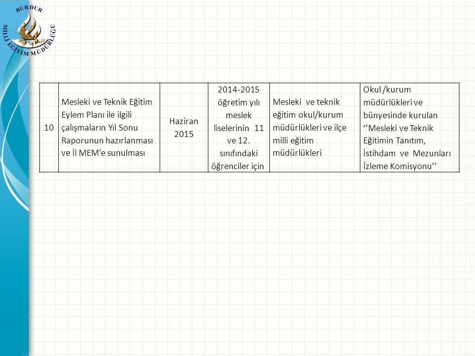 10 Mesleki ve Teknik Eğitim Eylem Planı ile ilgili çalışmaların Yıl Sonu Raporunun hazırlanması ve İl MEM'e sunulması Haziran 2015 2014-2015 öğretim yılı meslek liselerinin 11 ve 12.