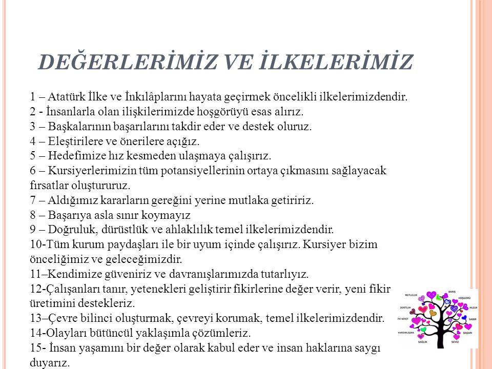 DEĞERLERİMİZ VE İLKELERİMİZ 1 – Atatürk İlke ve İnkılâplarını hayata geçirmek öncelikli ilkelerimizdendir. 2 - İnsanlarla olan ilişkilerimizde hoşgörü