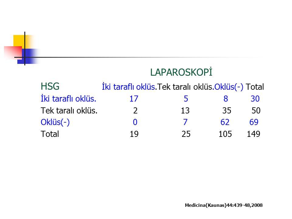 LAPAROSKOPİ HSG İki taraflı oklüs.Tek taralı oklüs.Oklüs(-) Total İki taraflı oklüs. 17 5 8 30 Tek taralı oklüs. 2 13 35 50 Oklüs(-) 0 7 62 69 Total 1