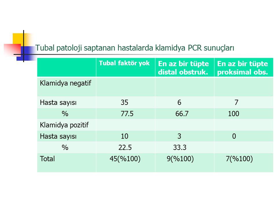 Tubal patoloji saptanan hastalarda klamidya PCR sunuçları Tubal faktör yok En az bir tüpte distal obstruk. En az bir tüpte proksimal obs. Klamidya neg