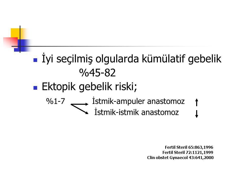 İyi seçilmiş olgularda kümülatif gebelik %45-82 Ektopik gebelik riski; %1-7 İstmik-ampuler anastomoz İstmik-istmik anastomoz Fertil Steril 65:863,1996