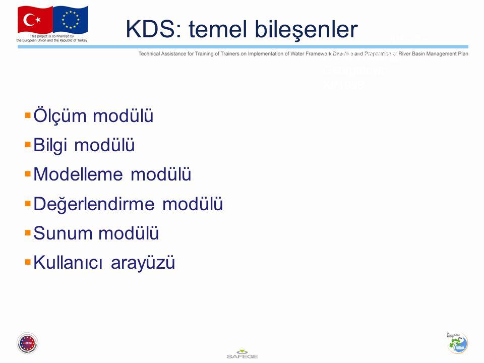 ICZM Training, Georgetown XI/1999 IV - 5 - 5 KDS: temel bileşenler  Ölçüm modülü  Bilgi modülü  Modelleme modülü  Değerlendirme modülü  Sunum modülü  Kullanıcı arayüzü