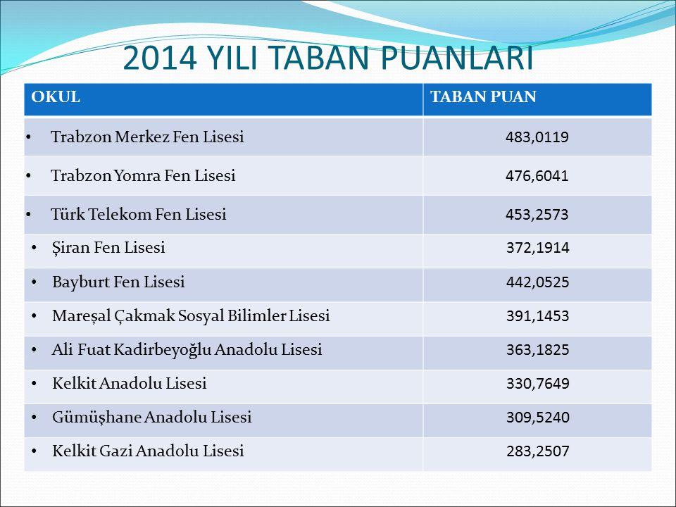 2014 YILI TABAN PUANLARI OKULTABAN PUAN Trabzon Merkez Fen Lisesi483,0119 Trabzon Yomra Fen Lisesi476,6041 Türk Telekom Fen Lisesi453,2573 Şiran Fen L