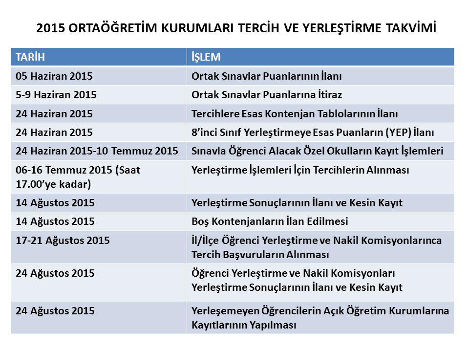 2015 ORTAÖĞRETİM KURUMLARI TERCİH VE YERLEŞTİRME TAKVİMİ TARİHİŞLEM 05 Haziran 2015Ortak Sınavlar Puanlarının İlanı 5-9 Haziran 2015Ortak Sınavlar Puanlarına İtiraz 24 Haziran 2015Tercihlere Esas Kontenjan Tablolarının İlanı 24 Haziran 20158'inci Sınıf Yerleştirmeye Esas Puanların (YEP) İlanı 24 Haziran 2015-10 Temmuz 2015Sınavla Öğrenci Alacak Özel Okulların Kayıt İşlemleri 06-16 Temmuz 2015 (Saat 17.00'ye kadar) Yerleştirme İşlemleri İçin Tercihlerin Alınması 14 Ağustos 2015Yerleştirme Sonuçlarının İlanı ve Kesin Kayıt 14 Ağustos 2015Boş Kontenjanların İlan Edilmesi 17-21 Ağustos 2015İl/İlçe Öğrenci Yerleştirme ve Nakil Komisyonlarınca Tercih Başvuruların Alınması 24 Ağustos 2015Öğrenci Yerleştirme ve Nakil Komisyonları Yerleştirme Sonuçlarının İlanı ve Kesin Kayıt 24 Ağustos 2015Yerleşemeyen Öğrencilerin Açık Öğretim Kurumlarına Kayıtlarının Yapılması