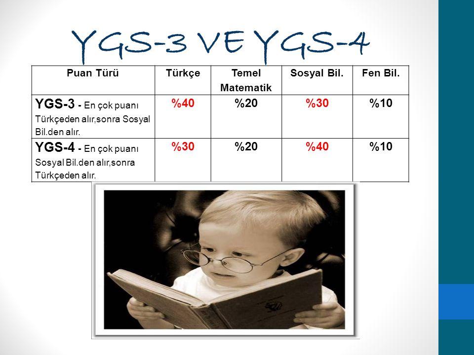 YGS-3 VE YGS-4 Puan TürüTürkçe Temel Matematik Sosyal Bil.Fen Bil. YGS-3 - En çok puanı Türkçeden alır,sonra Sosyal Bil.den alır. %40%20%30%10 YGS-4 -