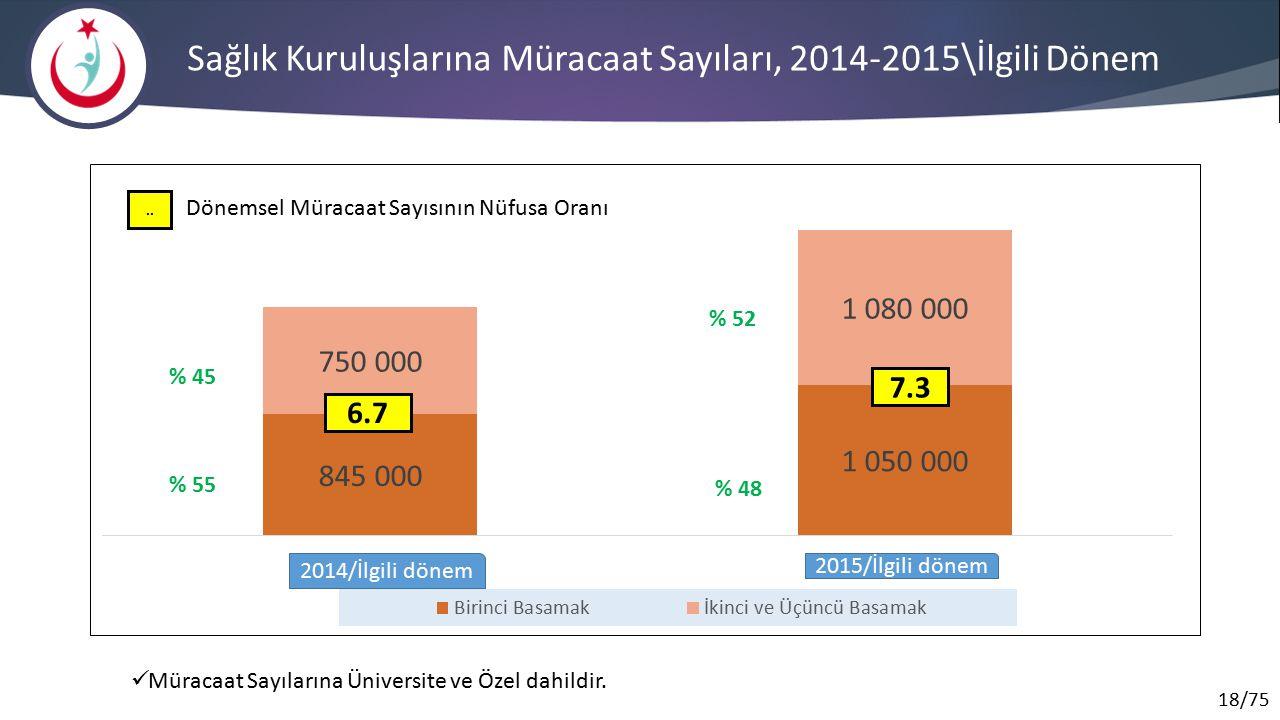 18/75 Sağlık Kuruluşlarına Müracaat Sayıları, 2014-2015\İlgili Dönem Müracaat Sayılarına Üniversite ve Özel dahildir.