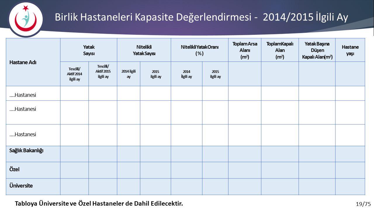 19/75 Birlik Hastaneleri Kapasite Değerlendirmesi - 2014/2015 İlgili Ay Hastane Adı Yatak Sayısı Nitelikli Yatak Sayısı Nitelikli Yatak Oranı ( % ) Toplam Arsa Alanı (m 2 ) ToplamKapalı Alan (m 2 ) Yatak Başına Düşen Kapalı Alan(m 2 ) Hastane yaşı Tescilli/ Aktif 2014 ilgili ay Tescilli/ Aktif 2015 ilgili ay 2014 ilgili ay 2015 ilgili ay 2014 İlgili ay 2015 ilgili ay ….Hastanesi Sağlık Bakanlığı Özel Üniversite Tabloya Üniversite ve Özel Hastaneler de Dahil Edilecektir.