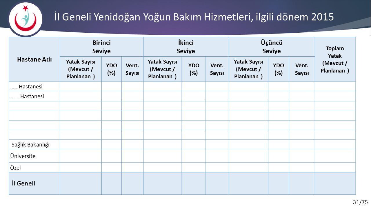 31/75 İl Geneli Yenidoğan Yoğun Bakım Hizmetleri, ilgili dönem 2015 Hastane Adı Birinci Seviye İkinci Seviye Üçüncü Seviye Toplam Yatak (Mevcut / Planlanan ) Yatak Sayısı (Mevcut / Planlanan ) YDO (%) Vent.