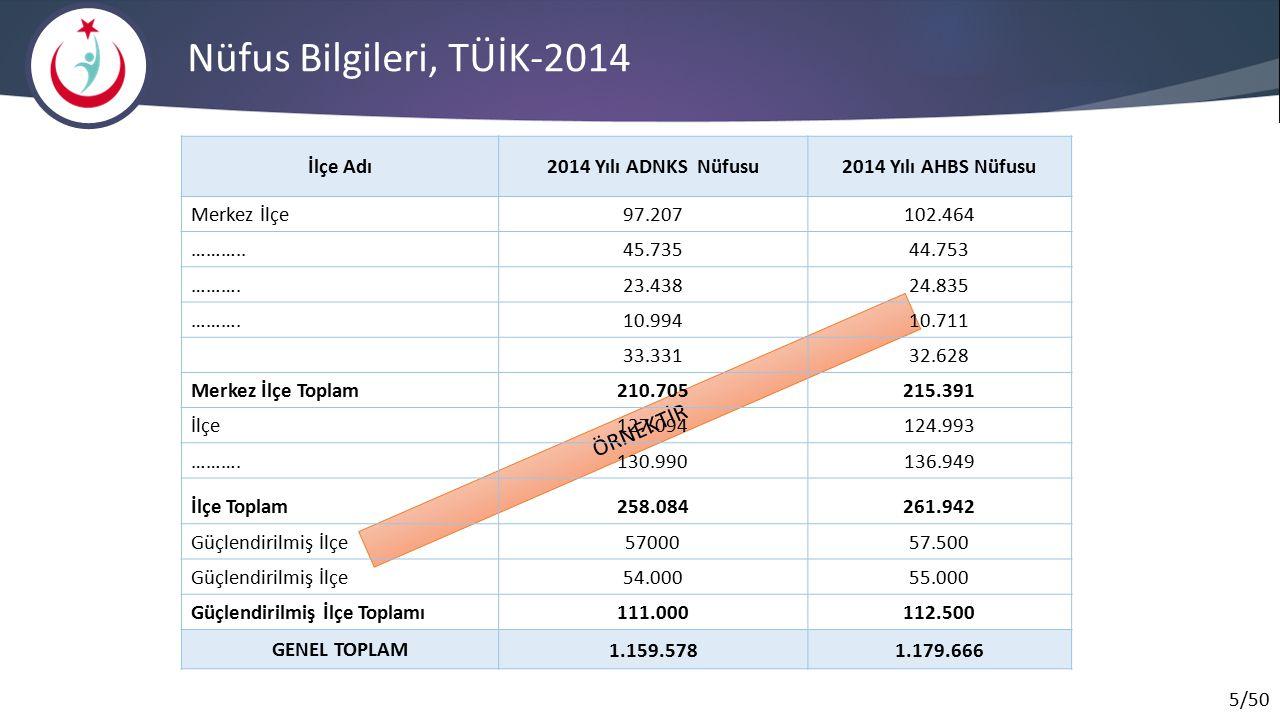 Nüfus Piramidi, TÜİK-2014 ÖRNEKTİR İl Yaş Ortalaması …..