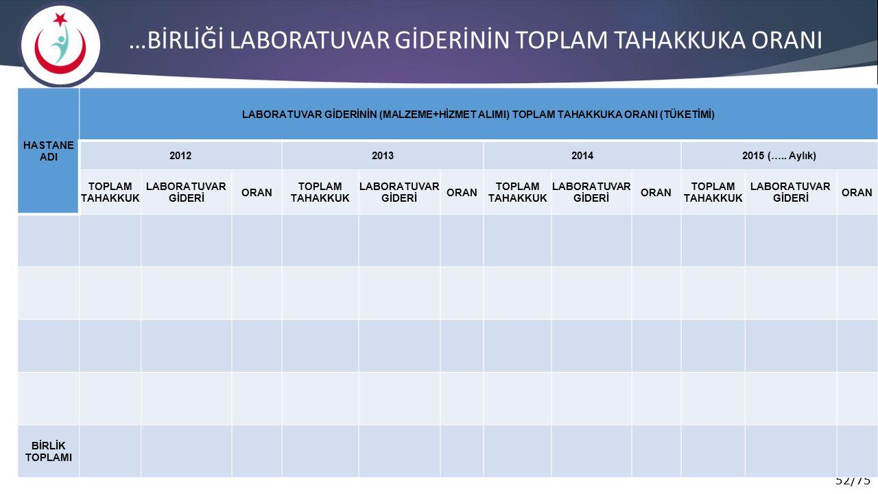 52/75 …BİRLİĞİ LABORATUVAR GİDERİNİN TOPLAM TAHAKKUKA ORANI HASTANE ADI LABORATUVAR GİDERİNİN (MALZEME+HİZMET ALIMI) TOPLAM TAHAKKUKA ORANI (TÜKETİMİ) 2012201320142015 (…..