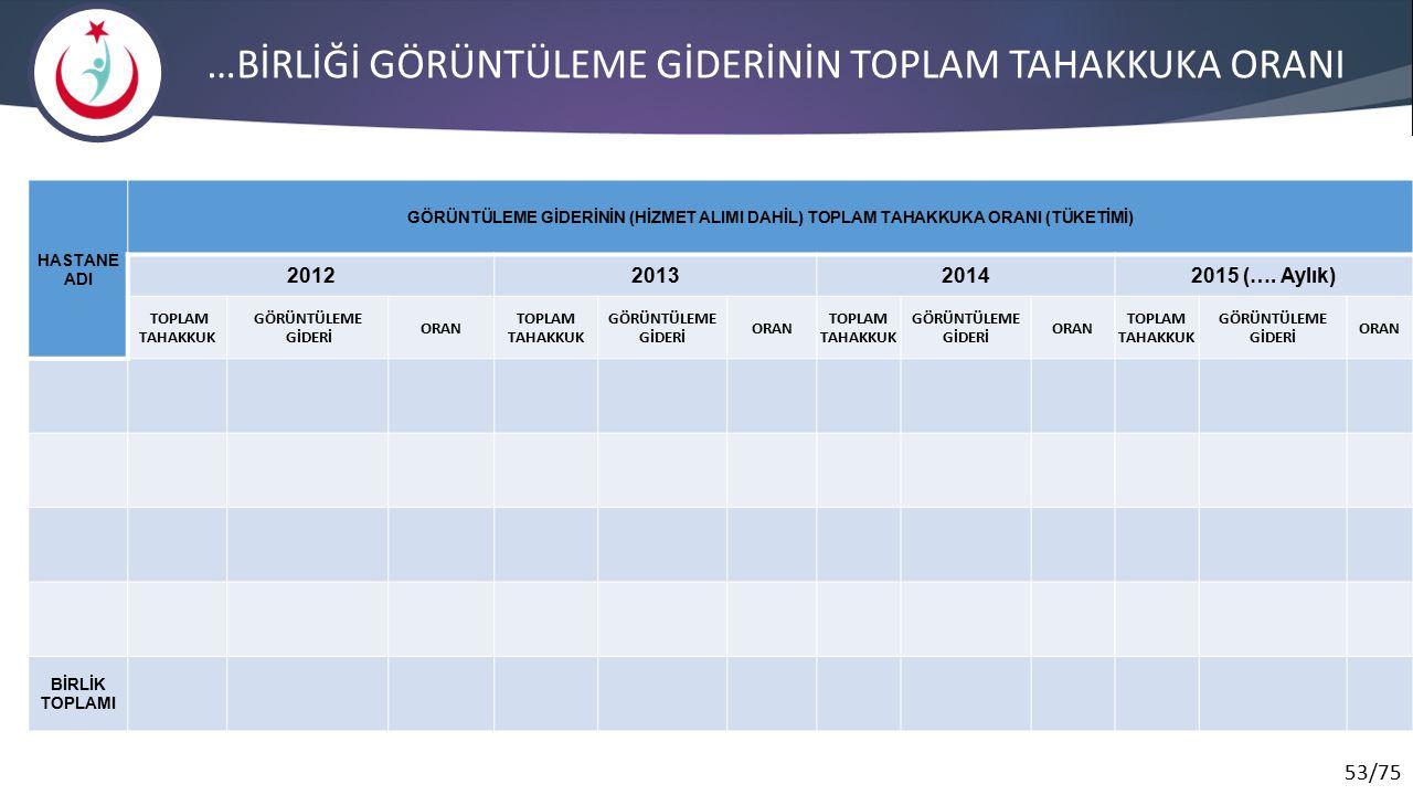 53/75 …BİRLİĞİ GÖRÜNTÜLEME GİDERİNİN TOPLAM TAHAKKUKA ORANI HASTANE ADI GÖRÜNTÜLEME GİDERİNİN (HİZMET ALIMI DAHİL) TOPLAM TAHAKKUKA ORANI (TÜKETİMİ) 2012201320142015 (….