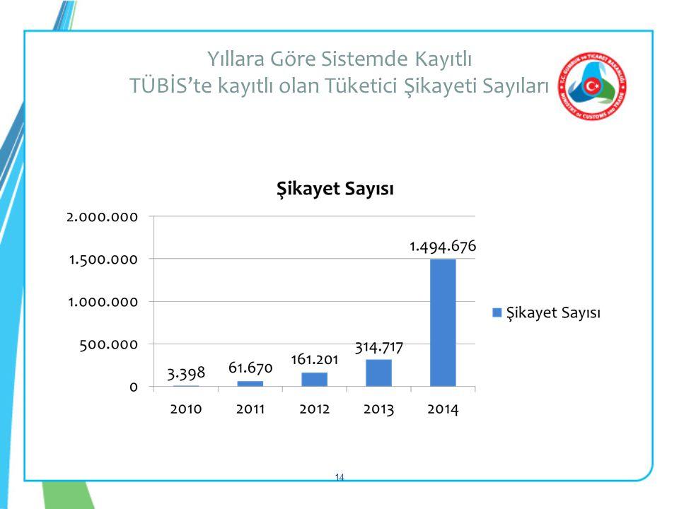 Yıllara Göre Sistemde Kayıtlı TÜBİS'te kayıtlı olan Tüketici Şikayeti Sayıları 14