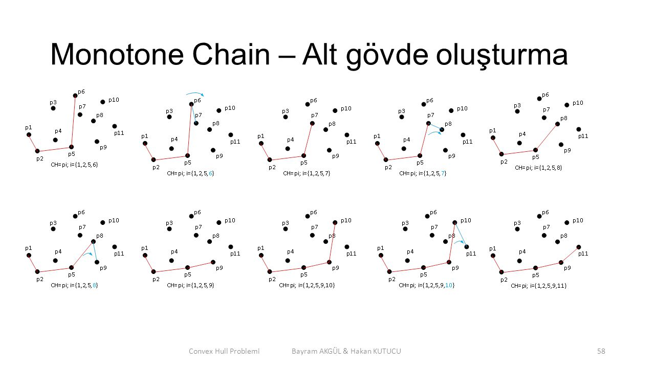 Monotone Chain – Alt gövde oluşturma Convex Hull Problemi Bayram AKGÜL & Hakan KUTUCU58