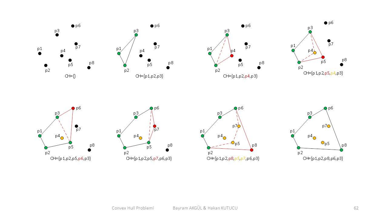 Convex Hull Problemi Bayram AKGÜL & Hakan KUTUCU62