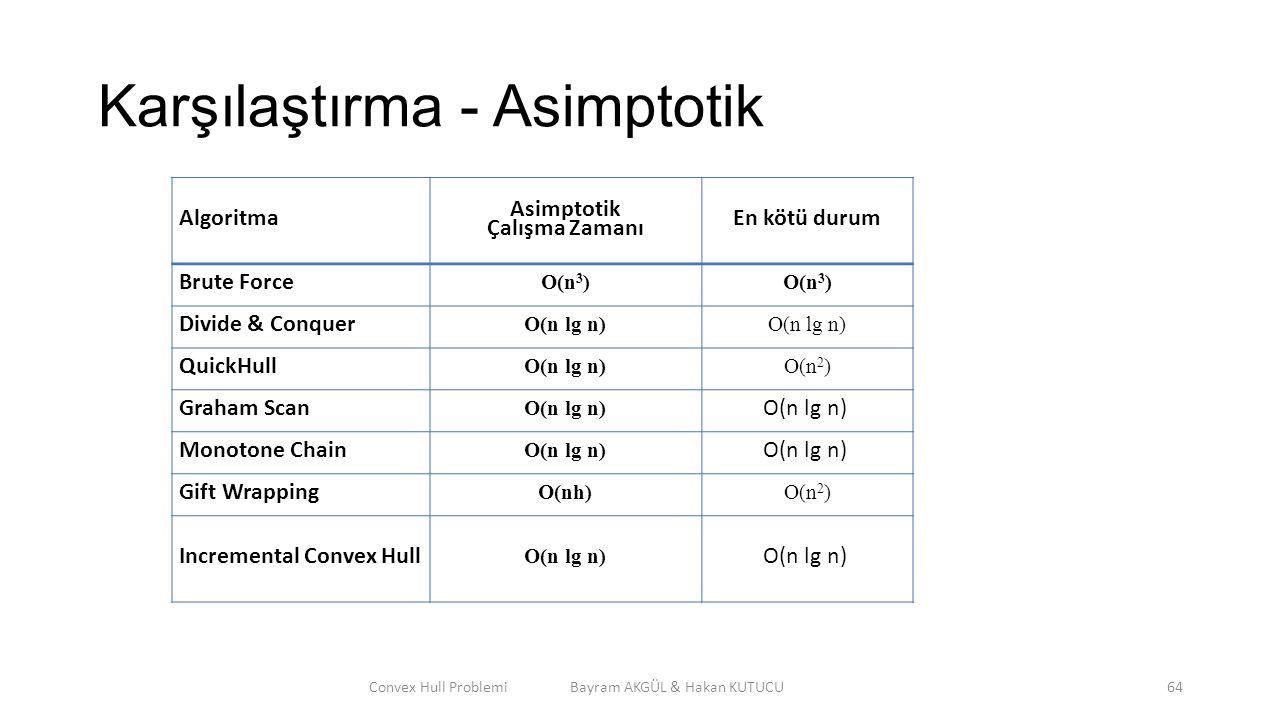 Karşılaştırma - Asimptotik Algoritma Asimptotik Çalışma Zamanı En kötü durum Brute Force O(n 3 ) Divide & Conquer O(n lg n) QuickHull O(n lg n)O(n 2 )