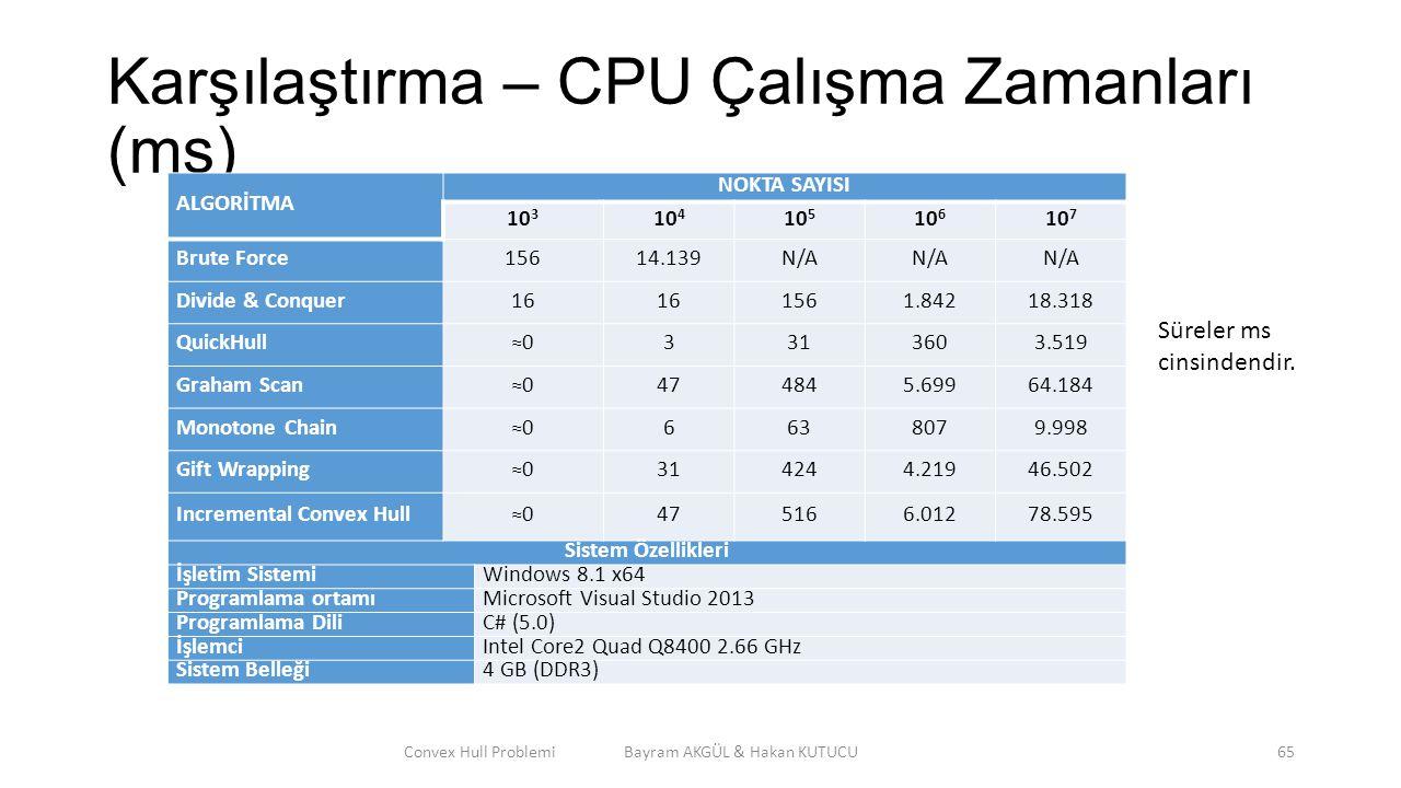 Karşılaştırma – CPU Çalışma Zamanları (ms) Convex Hull Problemi Bayram AKGÜL & Hakan KUTUCU65 ALGORİTMA NOKTA SAYISI 10 3 10 4 10 5 10 6 10 7 Brute Fo