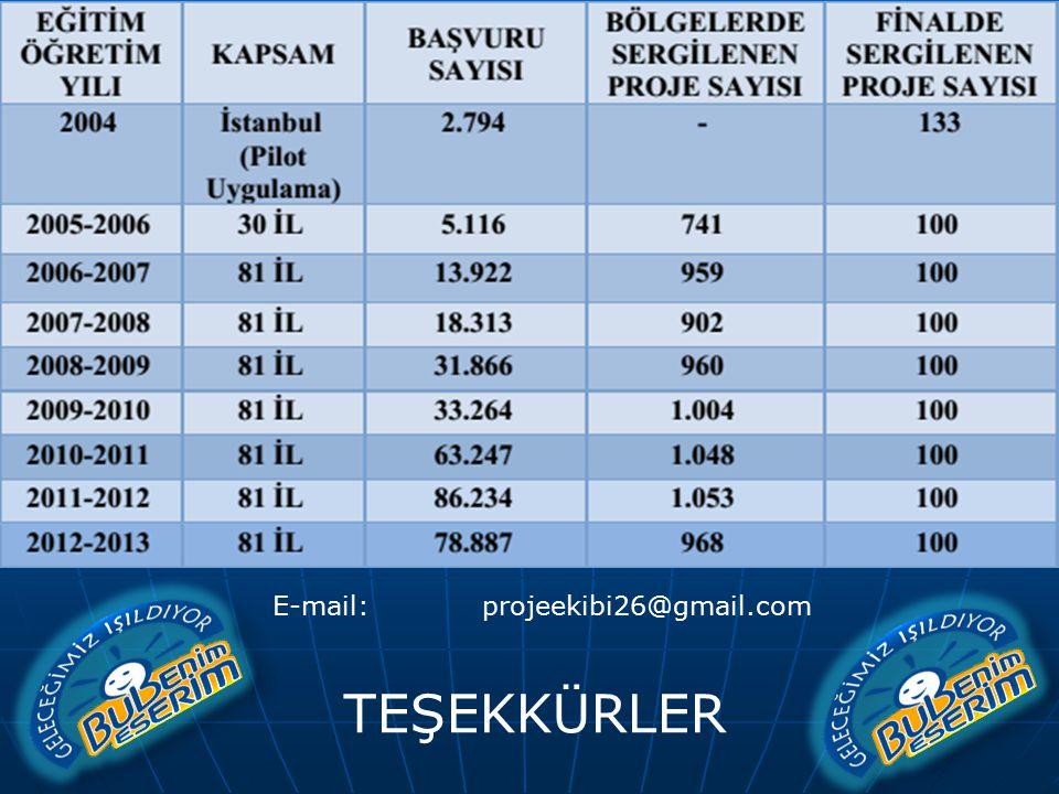 TEŞEKKÜRLER E-mail: projeekibi26@gmail.com