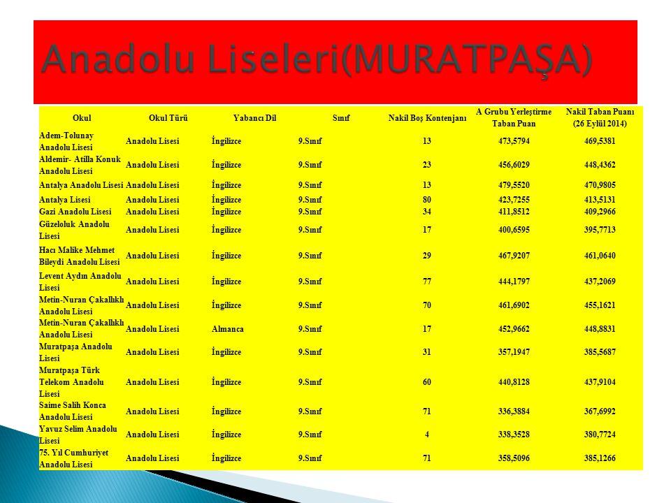OkulOkul TürüYabancı DilSınıfNakil Boş Kontenjanı A Grubu Yerleştirme Taban Puan Nakil Taban Puanı (26 Eylül 2014) Adem-Tolunay Anadolu Lisesi Anadolu